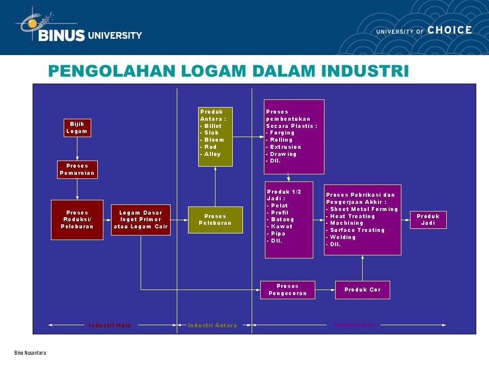 Bina Nusantara PENGOLAHAN LOGAM DALAM INDUSTRI