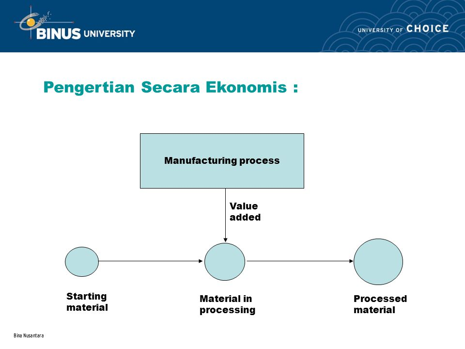 Bina Nusantara Pengertian Secara Ekonomis : Manufacturing process Starting material Material in processing Processed material Value added