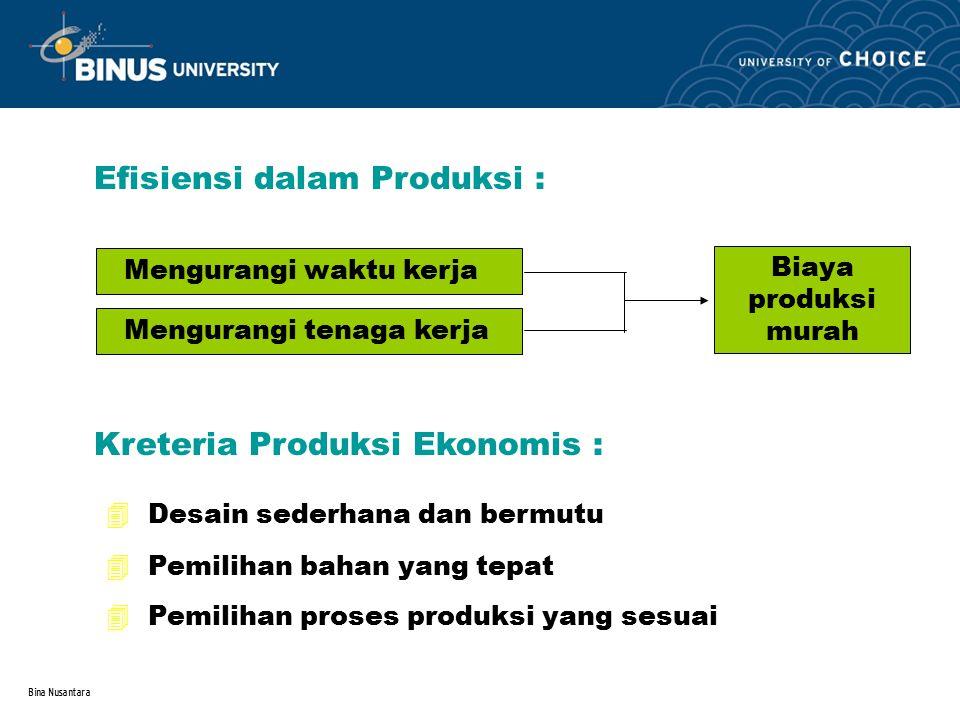 Bina Nusantara Efisiensi dalam Produksi : Mengurangi waktu kerja Mengurangi tenaga kerja Biaya produksi murah Kreteria Produksi Ekonomis : 4 Desain se