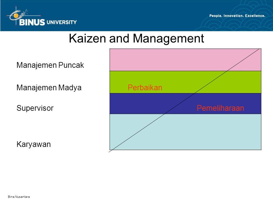 Bina Nusantara Kaizen and Management Manajemen Puncak Manajemen MadyaPerbaikan Supervisor Pemeliharaan Karyawan