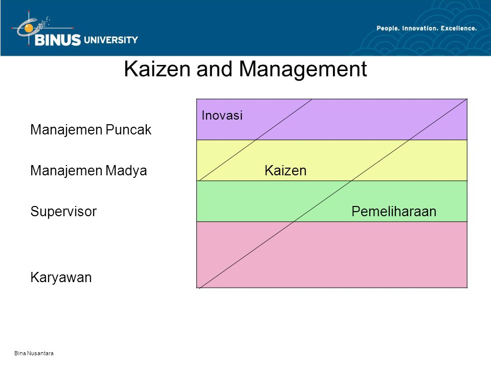 Bina Nusantara Process VS Result Orientasi proses Kegagalan pada hasil = kegagalan proses Orienbtasi ini diterapkan pula pada strategi: siklus PDCS, SDCA, QCD, TQM, JIT, dan TPM.