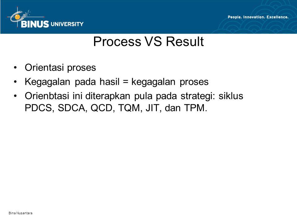 Bina Nusantara Process VS Result Orientasi proses Kegagalan pada hasil = kegagalan proses Orienbtasi ini diterapkan pula pada strategi: siklus PDCS, S