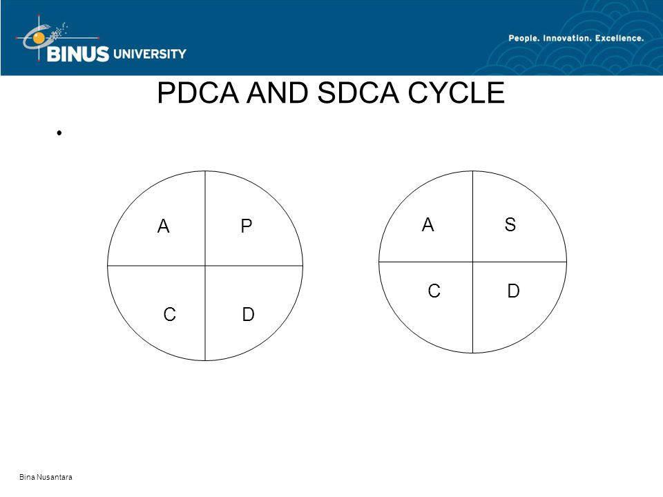 Bina Nusantara PDCA AND SDCA CYCLE A P C D A S C D