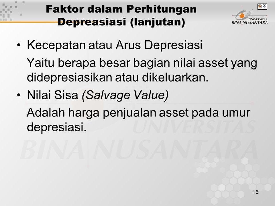 15 Faktor dalam Perhitungan Depreasiasi (lanjutan) Kecepatan atau Arus Depresiasi Yaitu berapa besar bagian nilai asset yang didepresiasikan atau dikeluarkan.