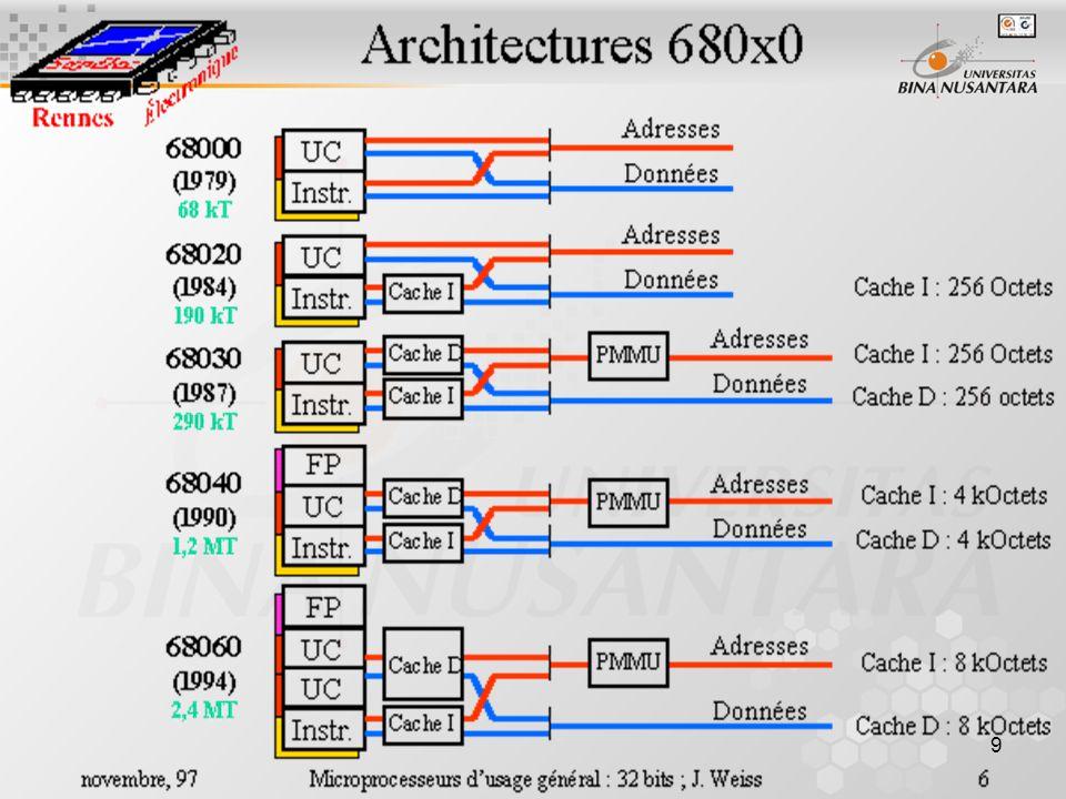 20 Instruction Set BCD Arithmatic Program Control System Control Memory Management Cache Maintenance Multiprocessor Communications Example: –MOVE.B D0,D1 ; artinya memindahkan secara byte dari register D0 ke D1 tanpa merubah upper-24-bit dari kedua register.