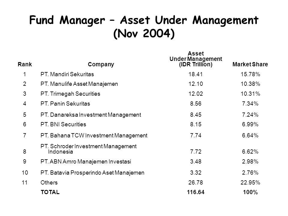 Fund Manager – Asset Under Management (Nov 2004) RankCompany Asset Under Management (IDR Trillion)Market Share 1PT. Mandiri Sekuritas18.4115.78% 2PT.
