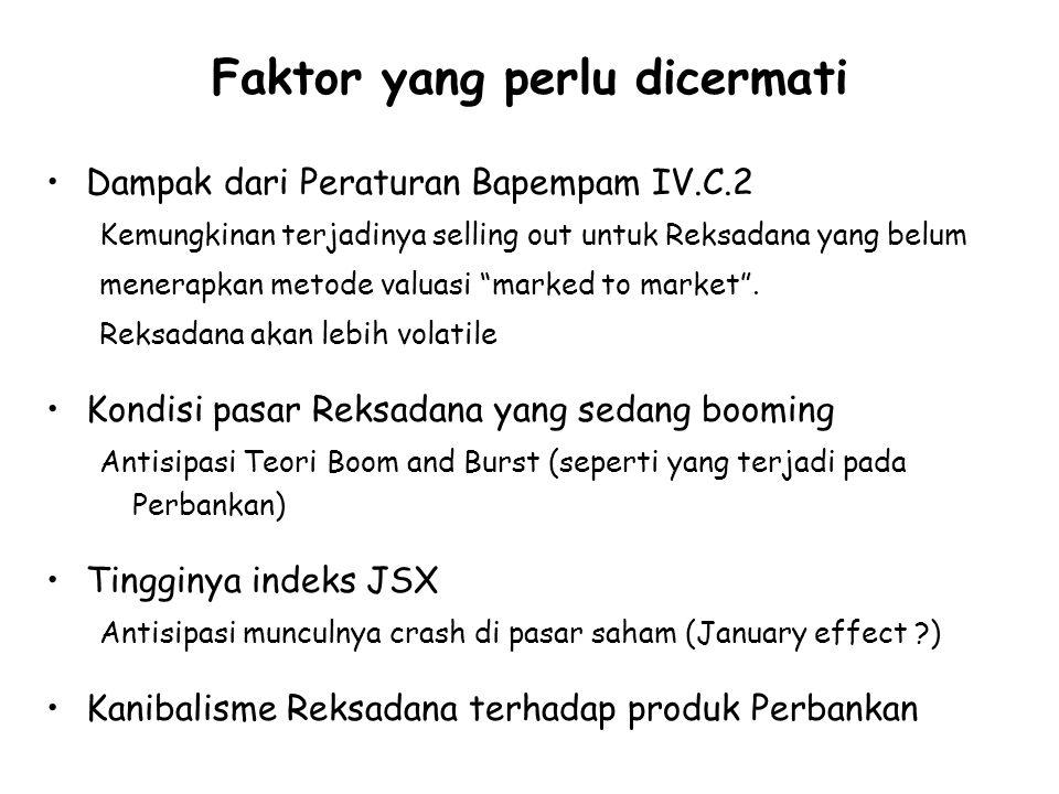 Faktor yang perlu dicermati Dampak dari Peraturan Bapempam IV.C.2 Kemungkinan terjadinya selling out untuk Reksadana yang belum menerapkan metode valuasi marked to market .