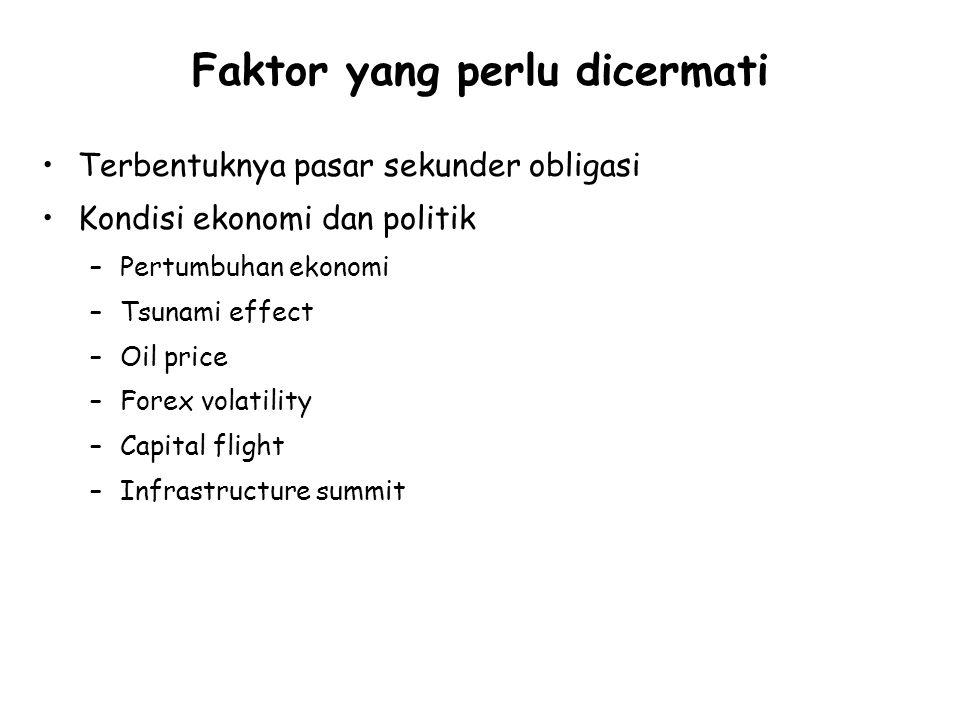 Faktor yang perlu dicermati Terbentuknya pasar sekunder obligasi Kondisi ekonomi dan politik –Pertumbuhan ekonomi –Tsunami effect –Oil price –Forex volatility –Capital flight –Infrastructure summit
