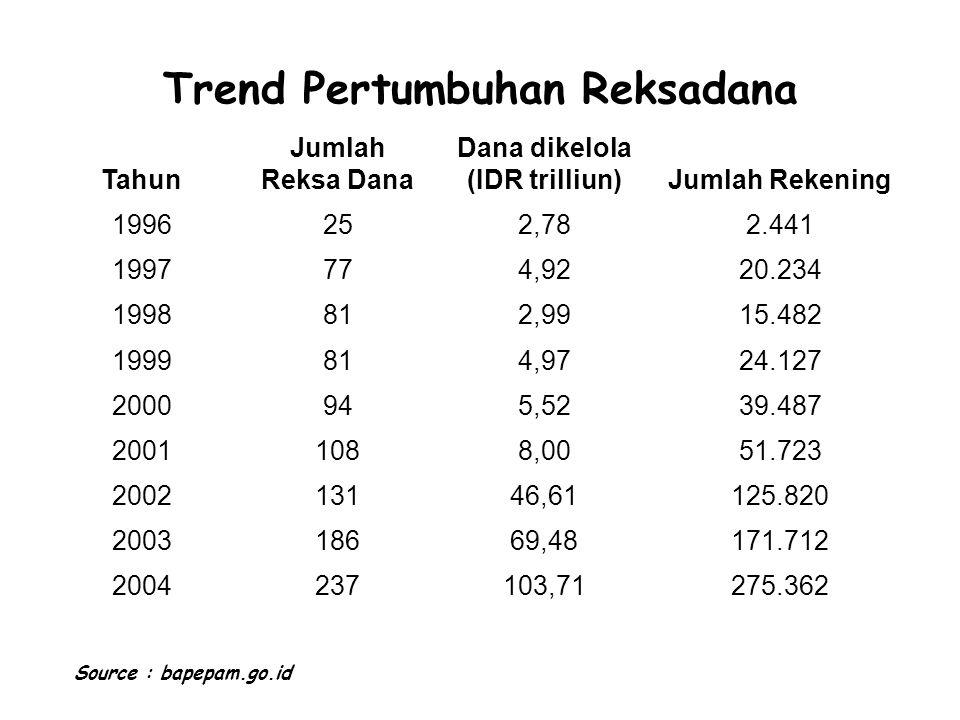 Trend Pertumbuhan Reksadana Tahun Jumlah Reksa Dana Dana dikelola (IDR trilliun)Jumlah Rekening 1996252,782.441 1997774,9220.234 1998812,9915.482 1999