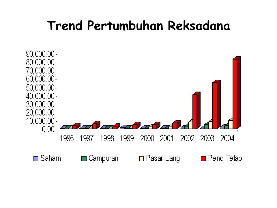 Trend Pertumbuhan Reksadana