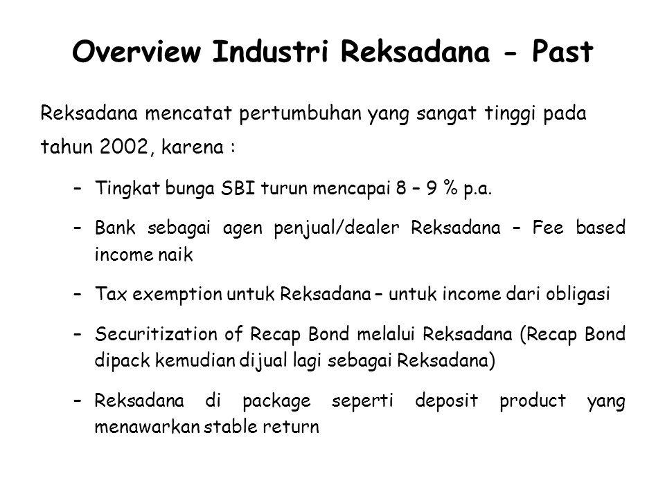 Overview Industri Reksadana - Past Reksadana mencatat pertumbuhan yang sangat tinggi pada tahun 2002, karena : –Tingkat bunga SBI turun mencapai 8 – 9 % p.a.