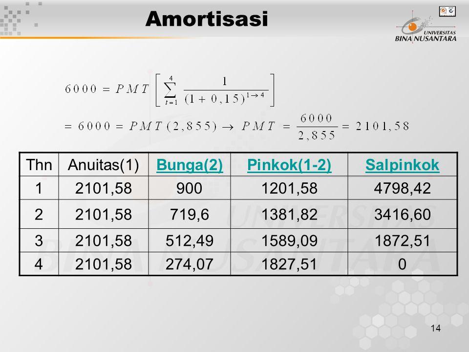 14 Amortisasi ThnAnuitas(1)Bunga(2)Pinkok(1-2)Salpinkok 12101,589001201,584798,42 22101,58719,61381,823416,60 32101,58512,491589,091872,51 42101,58274,071827,510