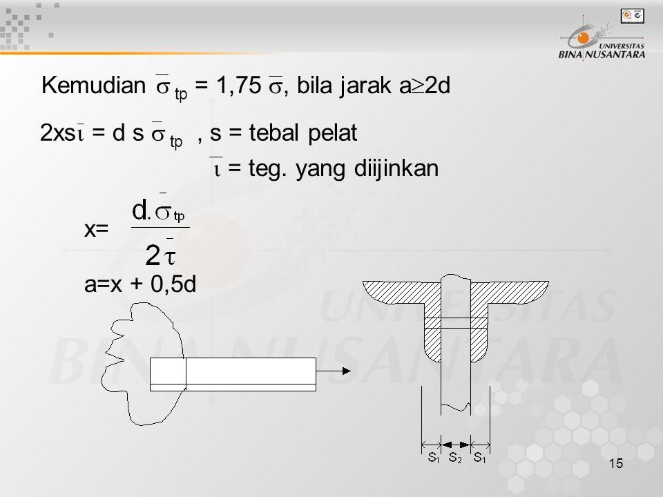 15 Kemudian  tp = 1,75 , bila jarak a  2d 2xs  = d s  tp, s = tebal pelat  = teg.