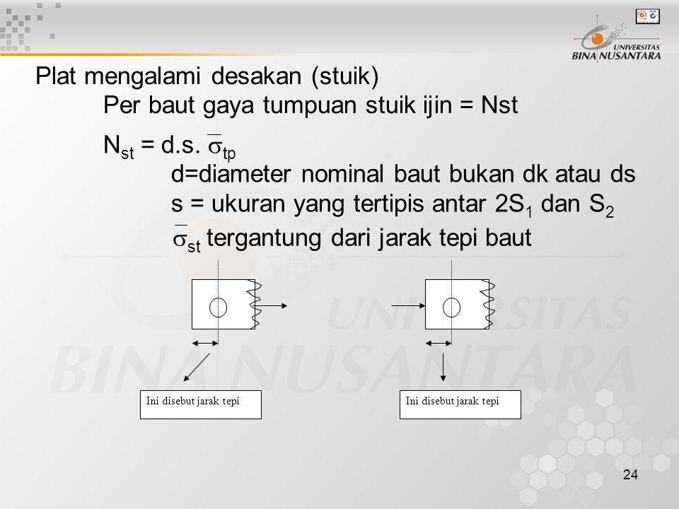 24 Plat mengalami desakan (stuik) Per baut gaya tumpuan stuik ijin = Nst N st = d.s.