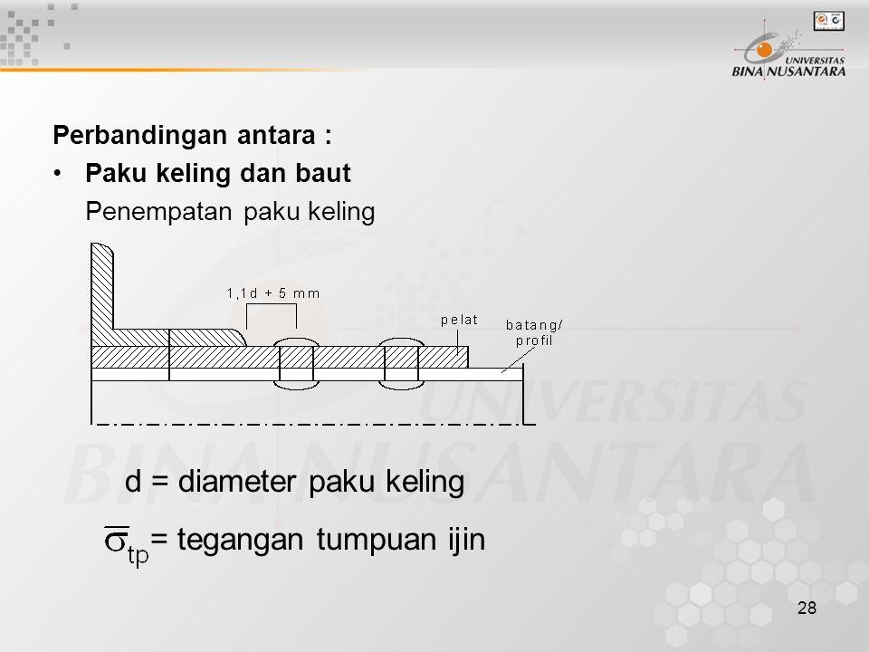 28 Perbandingan antara : Paku keling dan baut Penempatan paku keling d = diameter paku keling = tegangan tumpuan ijin
