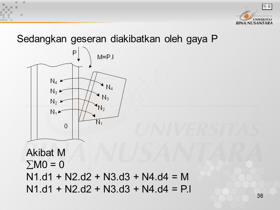 36 Sedangkan geseran diakibatkan oleh gaya P Akibat M  M0 = 0 N1.d1 + N2.d2 + N3.d3 + N4.d4 = M N1.d1 + N2.d2 + N3.d3 + N4.d4 = P.l