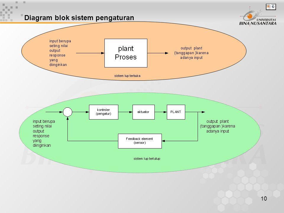 10 Diagram blok sistem pengaturan