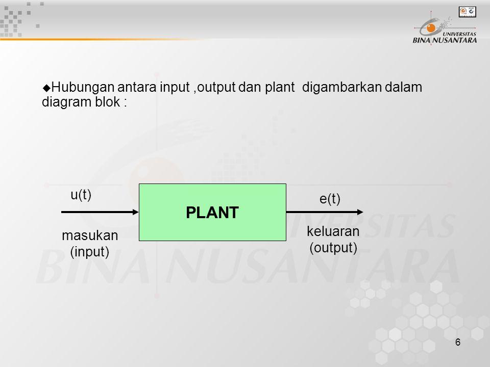 6  Hubungan antara input,output dan plant digambarkan dalam diagram blok : PLANT keluaran (output) masukan (input) u(t) e(t)