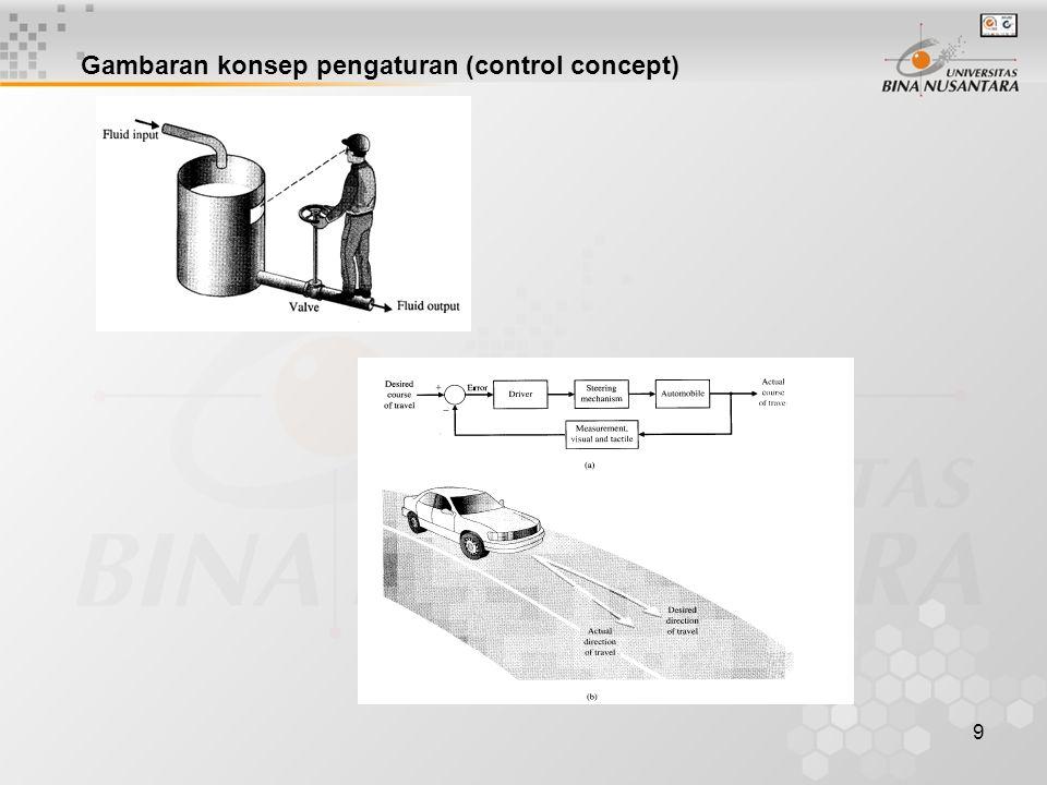 9 Gambaran konsep pengaturan (control concept)