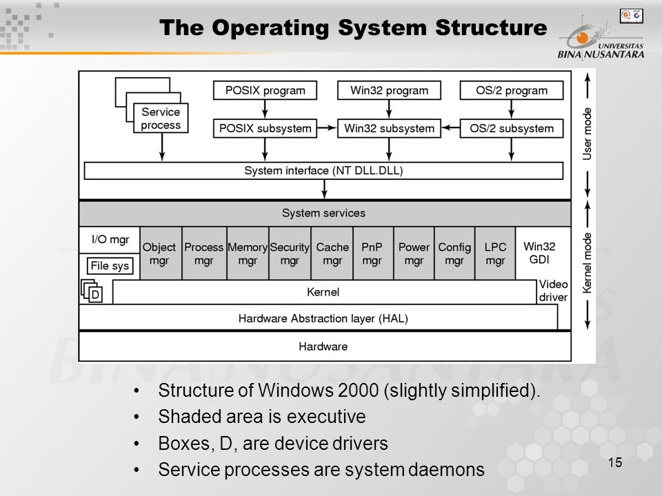 15 The Operating System Structure Structure of Windows 2000 (slightly simplified). Shaded area is executive Boxes, D, are device drivers Service proce