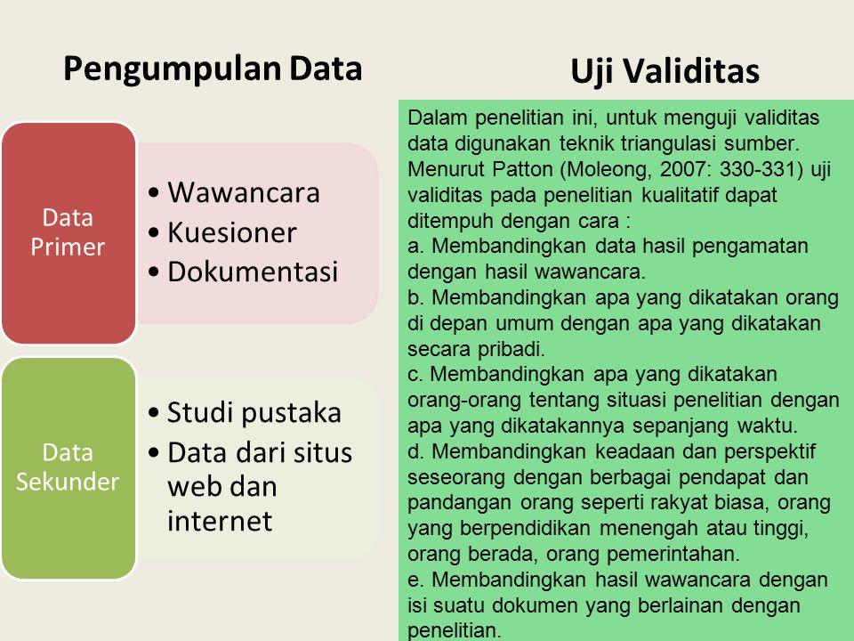 Wawancara Kuesioner Dokumentasi Data Primer Studi pustaka Data dari situs web dan internet Data Sekunder Uji Validitas Pengumpulan Data Dalam peneliti