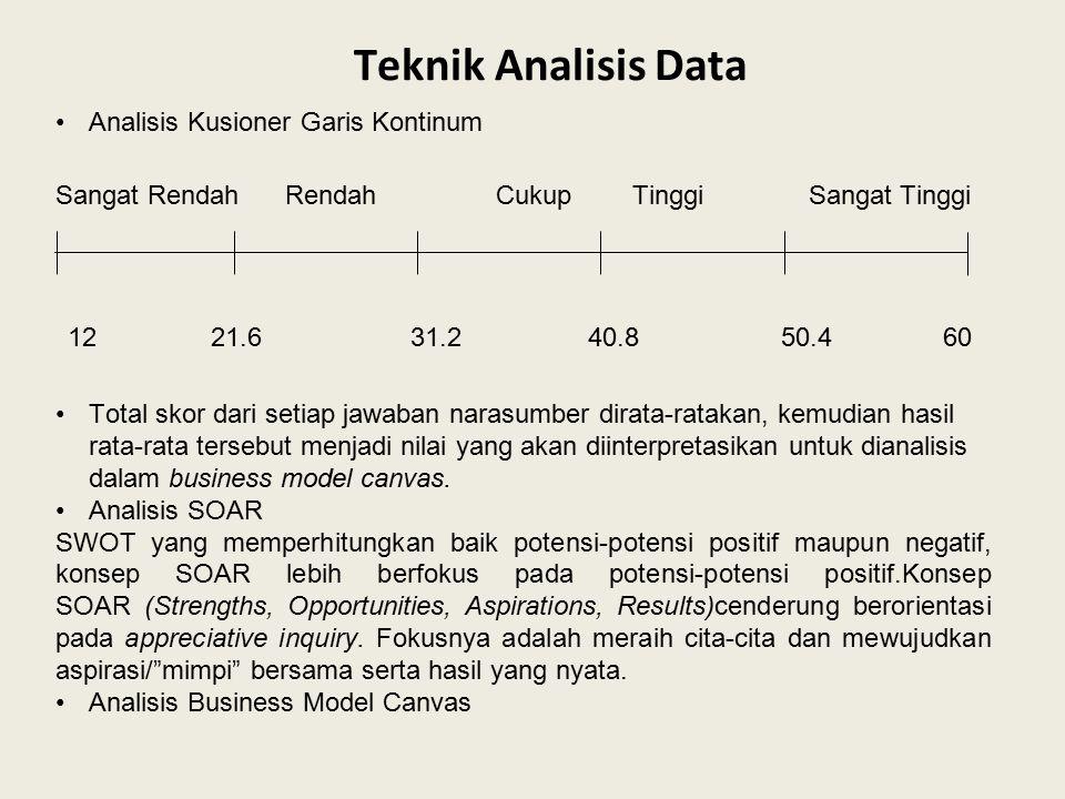 Teknik Analisis Data Sangat Rendah Rendah Cukup Tinggi Sangat Tinggi Analisis Kusioner Garis Kontinum 12 21.6 31.2 40.8 50.4 60 Total skor dari setiap