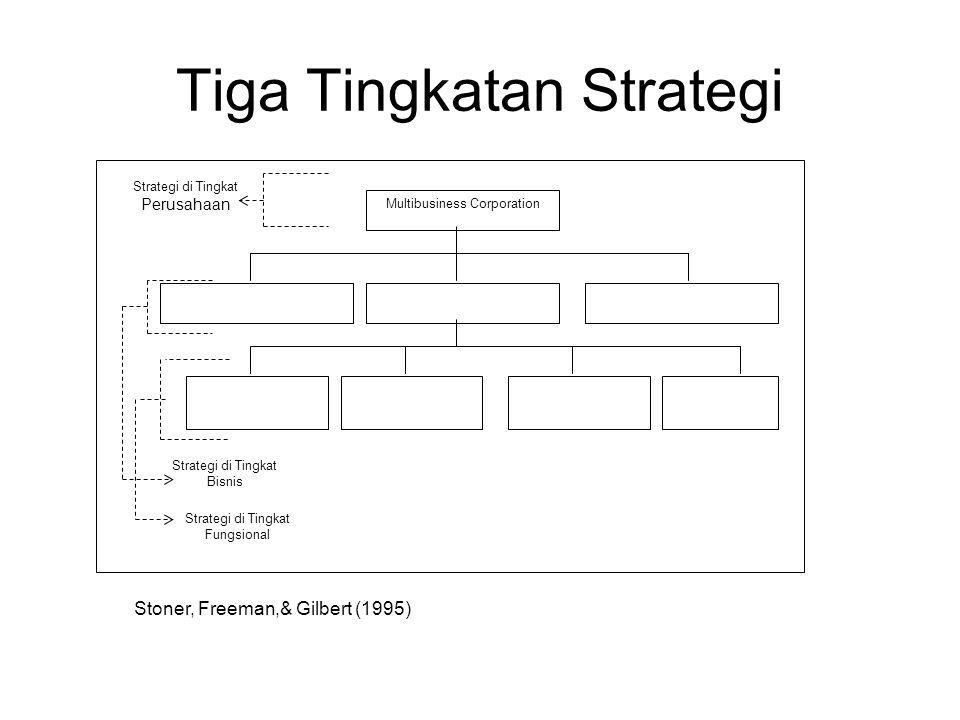 Tiga Tingkatan Strategi Strategi di Tingkat Perusahaan Strategi di Tingkat Fungsional Strategi di Tingkat Bisnis Multibusiness Corporation Strategic B