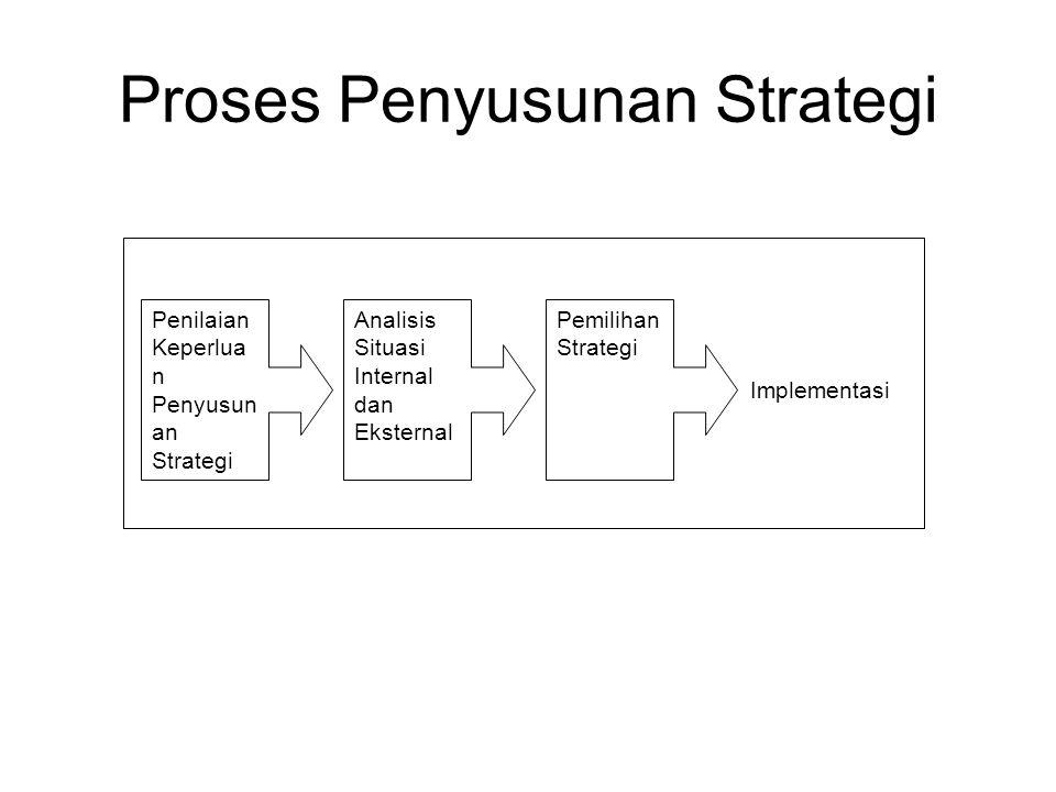 Proses Penyusunan Strategi Implementasi Penilaian Keperlua n Penyusun an Strategi Analisis Situasi Internal dan Eksternal Pemilihan Strategi