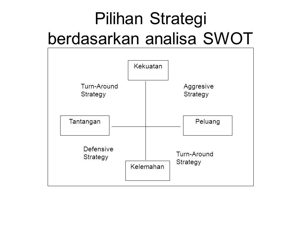 Pilihan Strategi berdasarkan analisa SWOT Kekuatan Kelemahan PeluangTantangan Turn-Around Strategy Aggresive Strategy Defensive Strategy
