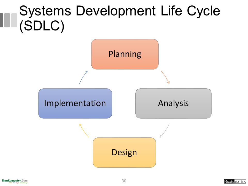 Systems Development Life Cycle (SDLC) 30