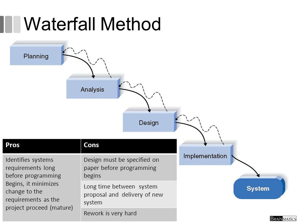 Waterfall Method 45 ProsCons Identifies systems requirements long before programming Begins, it minimizes change to the requirements as the project pr
