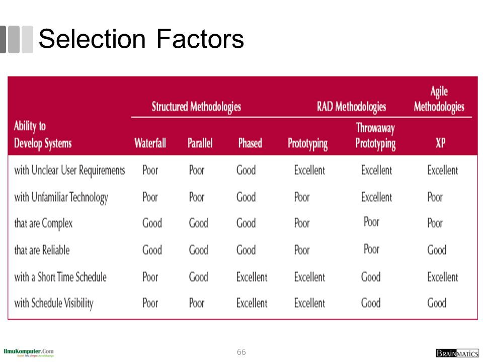Selection Factors 66