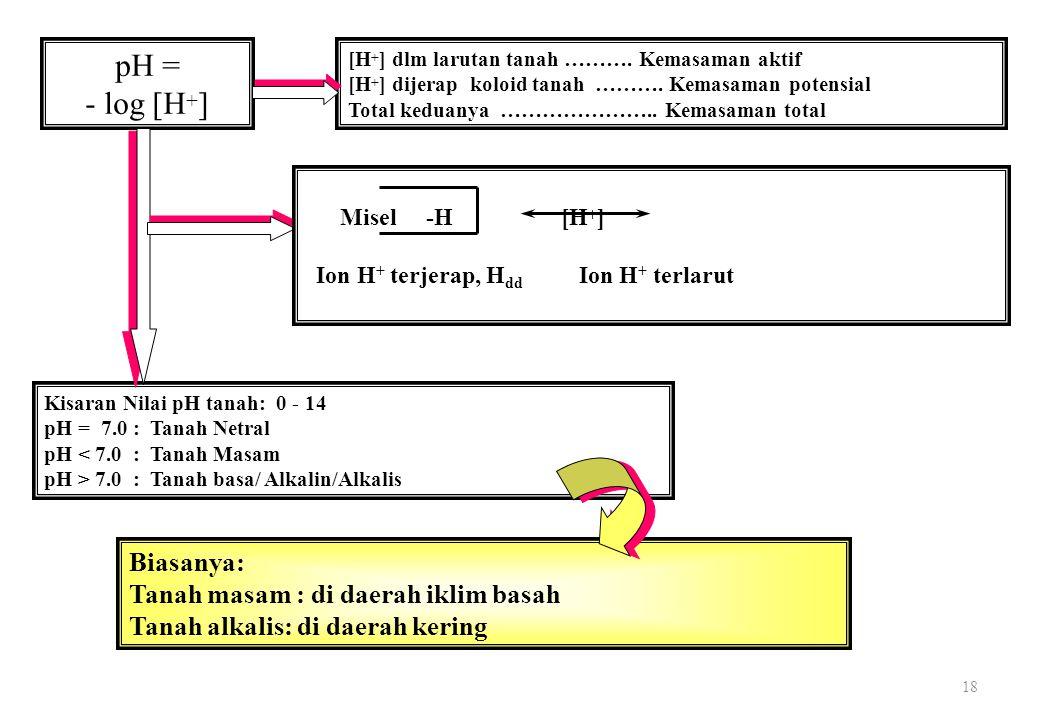 18 pH = - log [H + ] [H + ] dlm larutan tanah ……….