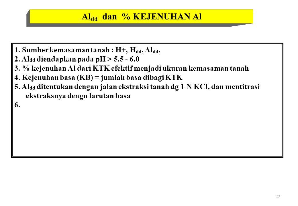 22 Al dd dan % KEJENUHAN Al 1.Sumber kemasaman tanah : H+, H dd, Al dd, 2.
