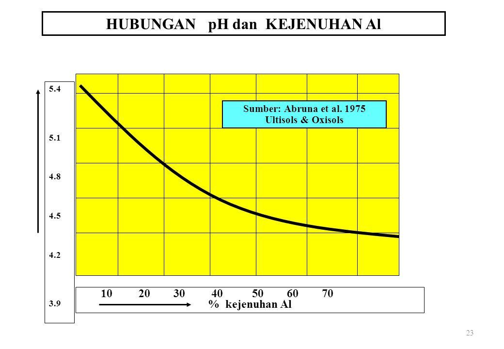 23 HUBUNGAN pH dan KEJENUHAN Al 10 20 30 40 50 60 70 % kejenuhan Al pH tanah 5.4 5.1 4.8 4.5 4.2 3.9 Sumber: Abruna et al.