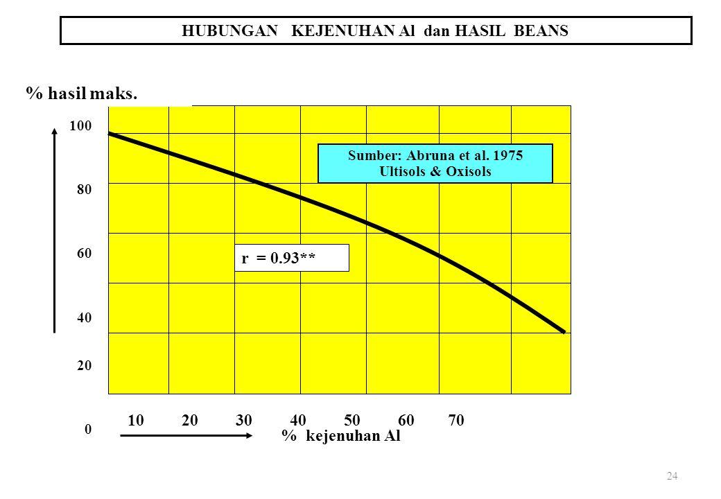 24 HUBUNGAN KEJENUHAN Al dan HASIL BEANS 10 20 30 40 50 60 70 % kejenuhan Al % hasil maks.
