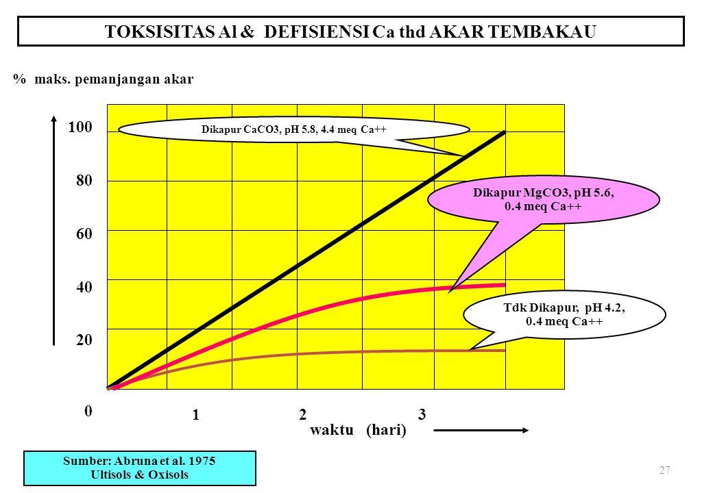 27 TOKSISITAS Al & DEFISIENSI Ca thd AKAR TEMBAKAU 1 2 3 waktu (hari) % maks.