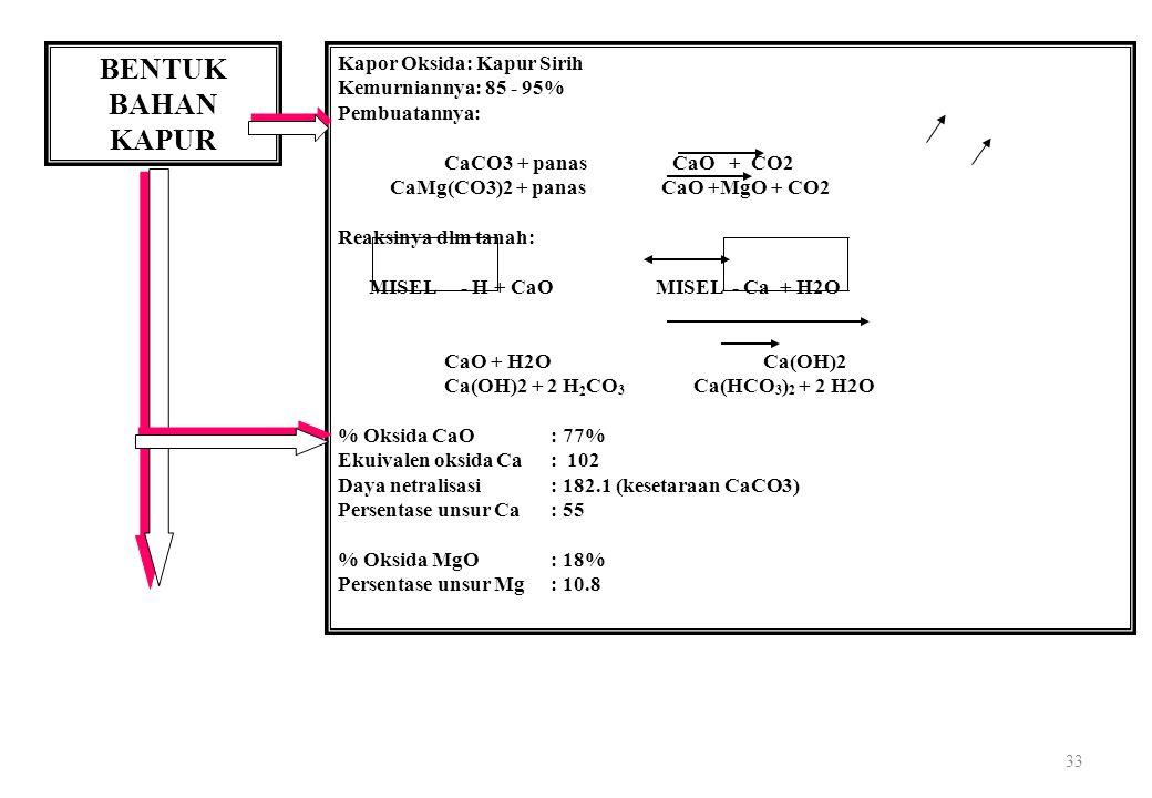33 BENTUK BAHAN KAPUR Kapor Oksida: Kapur Sirih Kemurniannya: 85 - 95% Pembuatannya: CaCO3 + panas CaO + CO2 CaMg(CO3)2 + panas CaO +MgO + CO2 Reaksinya dlm tanah: MISEL - H + CaO MISEL - Ca + H2O CaO + H2O Ca(OH)2 Ca(OH)2 + 2 H 2 CO 3 Ca(HCO 3 ) 2 + 2 H2O % Oksida CaO : 77% Ekuivalen oksida Ca: 102 Daya netralisasi: 182.1 (kesetaraan CaCO3) Persentase unsur Ca: 55 % Oksida MgO : 18% Persentase unsur Mg: 10.8