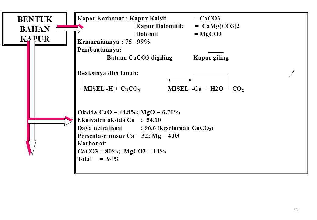 35 BENTUK BAHAN KAPUR Kapor Karbonat : Kapur Kalsit = CaCO3 Kapur Dolomitik = CaMg(CO3)2 Dolomit= MgCO3 Kemurniannya : 75 - 99% Pembuatannya: Batuan CaCO3 digiling Kapur giling Reaksinya dlm tanah: MISEL -H + CaCO 3 MISEL -Ca + H2O + CO 2 Oksida CaO = 44.8%; MgO = 6.70% Ekuivalen oksida Ca : 54.10 Daya netralisasi : 96.6 (kesetaraan CaCO 3 ) Persentase unsur Ca = 32; Mg = 4.03 Karbonat: CaCO3 = 80%; MgCO3 = 14% Total = 94%