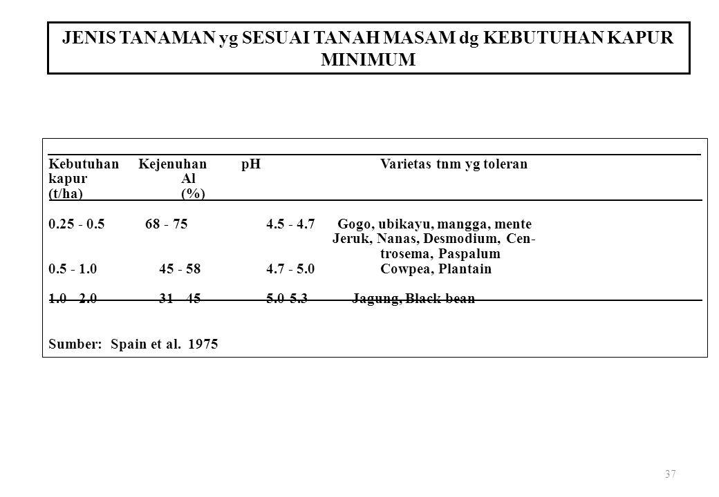 37 JENIS TANAMAN yg SESUAI TANAH MASAM dg KEBUTUHAN KAPUR MINIMUM Kebutuhan Kejenuhan pHVarietas tnm yg toleran kapurAl (t/ha)(%) 0.25 - 0.5 68 - 75 4.5 - 4.7 Gogo, ubikayu, mangga, mente Jeruk, Nanas, Desmodium, Cen- trosema, Paspalum 0.5 - 1.0 45 - 58 4.7 - 5.0Cowpea, Plantain 1.0 - 2.0 31 - 45 5.0-5.3 Jagung, Black bean Sumber: Spain et al.