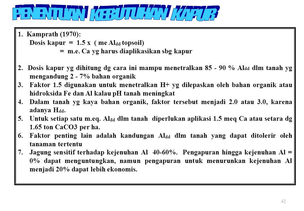 42 1.Kamprath (1970): Dosis kapur = 1.5 x ( me Al dd topsoil) = m.e.
