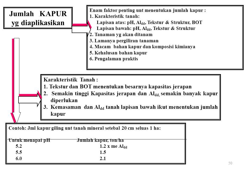 50 Jumlah KAPUR yg diaplikasikan Enam faktor penting unt menentukan jumlah kapur : 1.