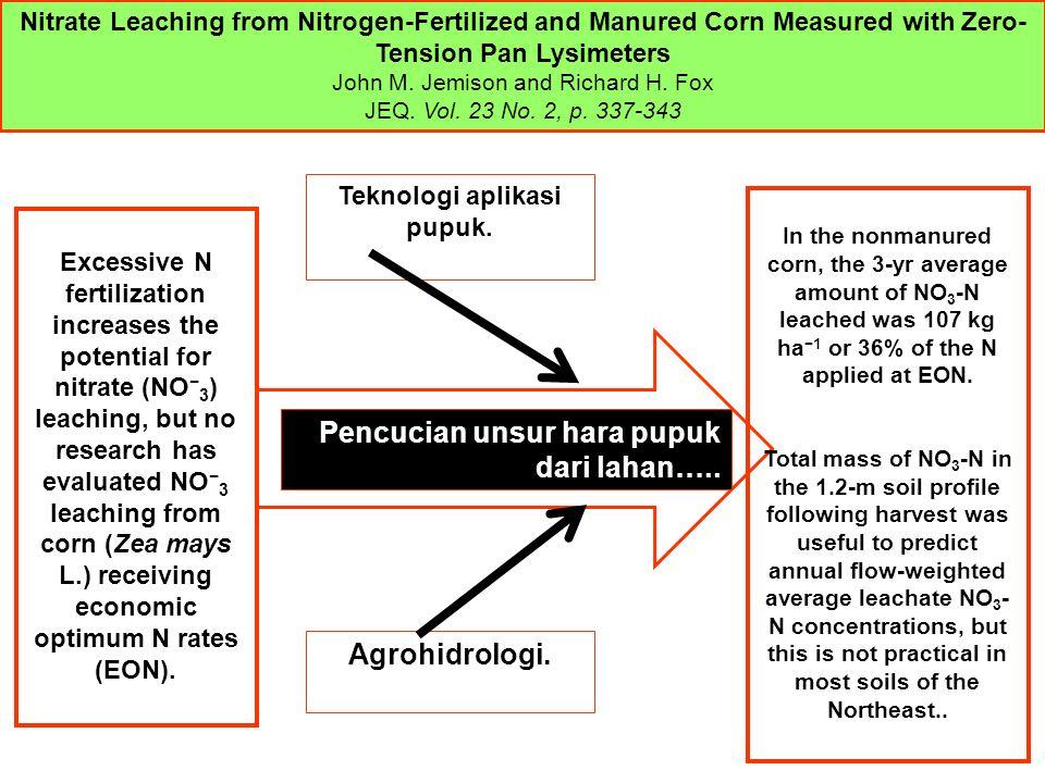Teknologi aplikasi pupuk.Agrohidrologi. Pencucian unsur hara pupuk dari lahan…..