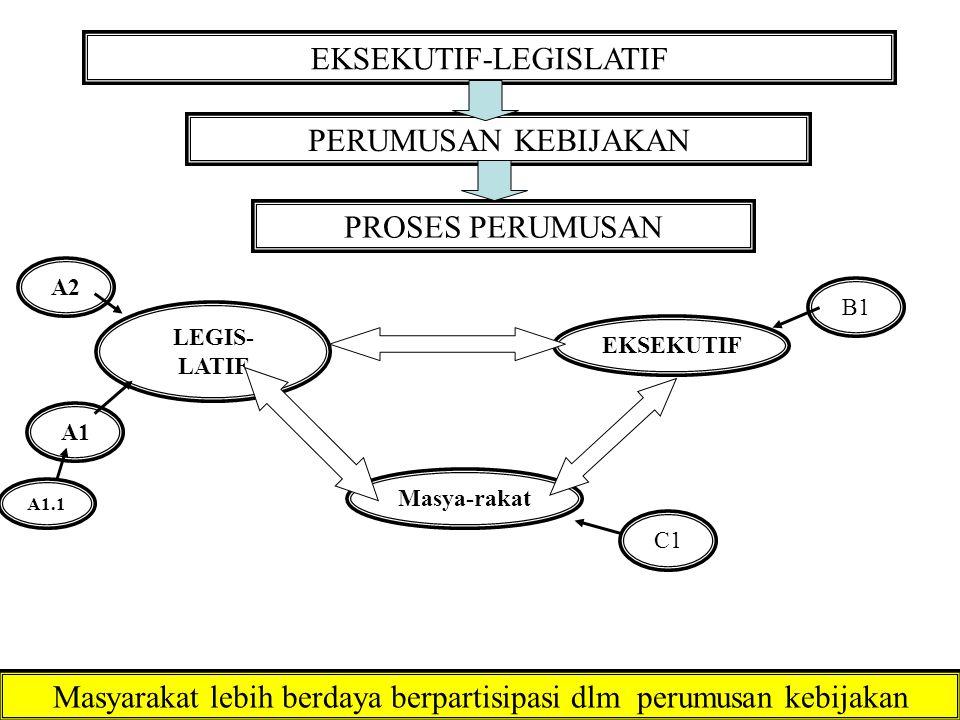 EKSEKUTIF-LEGISLATIF PERUMUSAN KEBIJAKAN PROSES PERUMUSAN LEGIS- LATIF Masya-rakat EKSEKUTIF Masyarakat lebih berdaya berpartisipasi dlm perumusan kebijakan A1 A2 A1.1 B1 C1