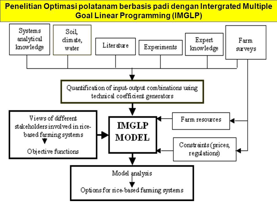 Penelitian Optimasi polatanam berbasis padi dengan Intergrated Multiple Goal Linear Programming (IMGLP)