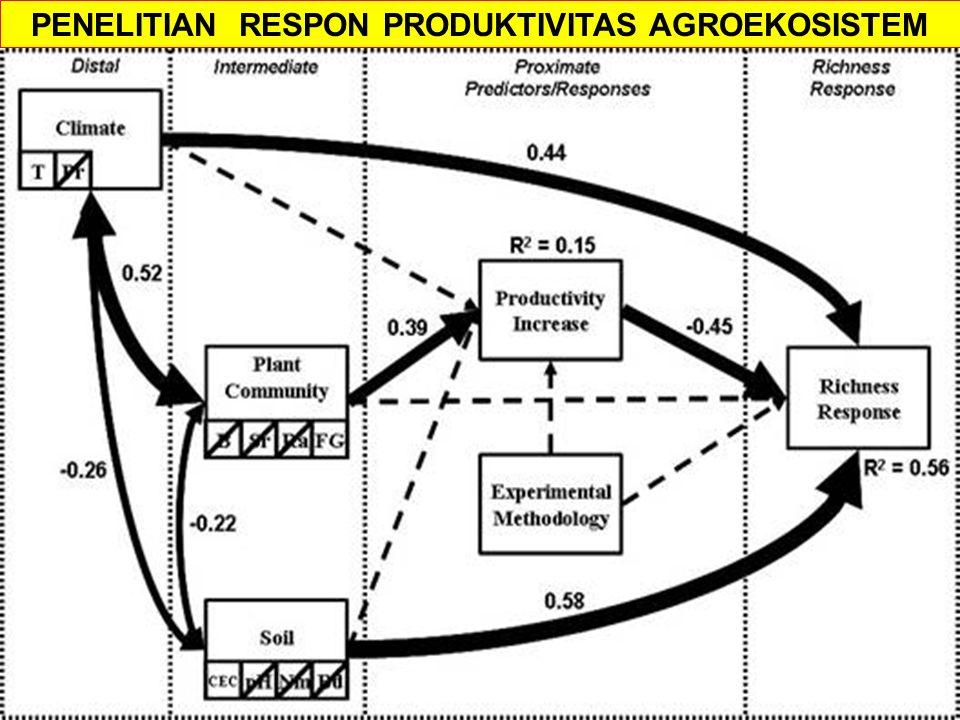 PENELITIAN RESPON PRODUKTIVITAS AGROEKOSISTEM