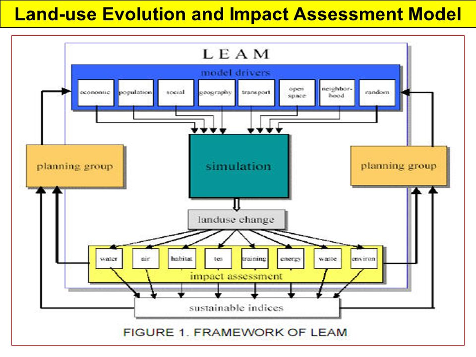 Land-use Evolution and Impact Assessment Model