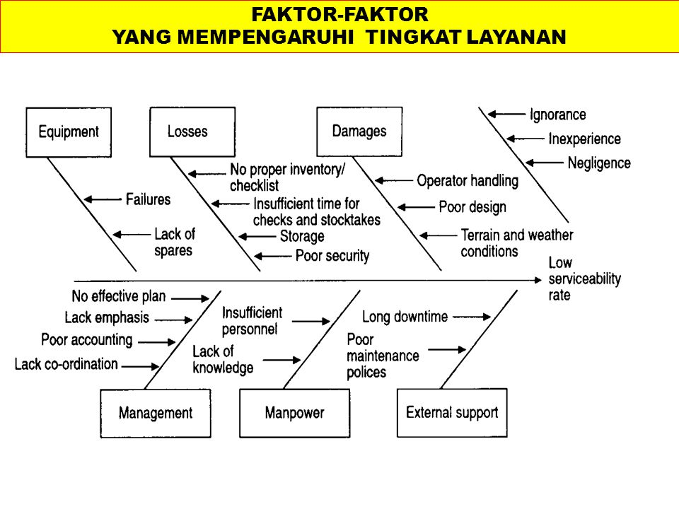 Implementing a quality maintenance system FAKTOR-FAKTOR YANG MEMPENGARUHI TINGKAT LAYANAN
