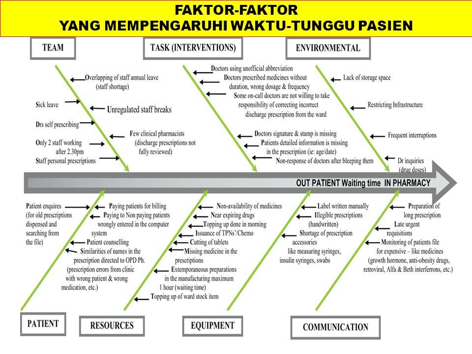 Quality audit experience for excellence in healthcare FAKTOR-FAKTOR YANG MEMPENGARUHI WAKTU-TUNGGU PASIEN