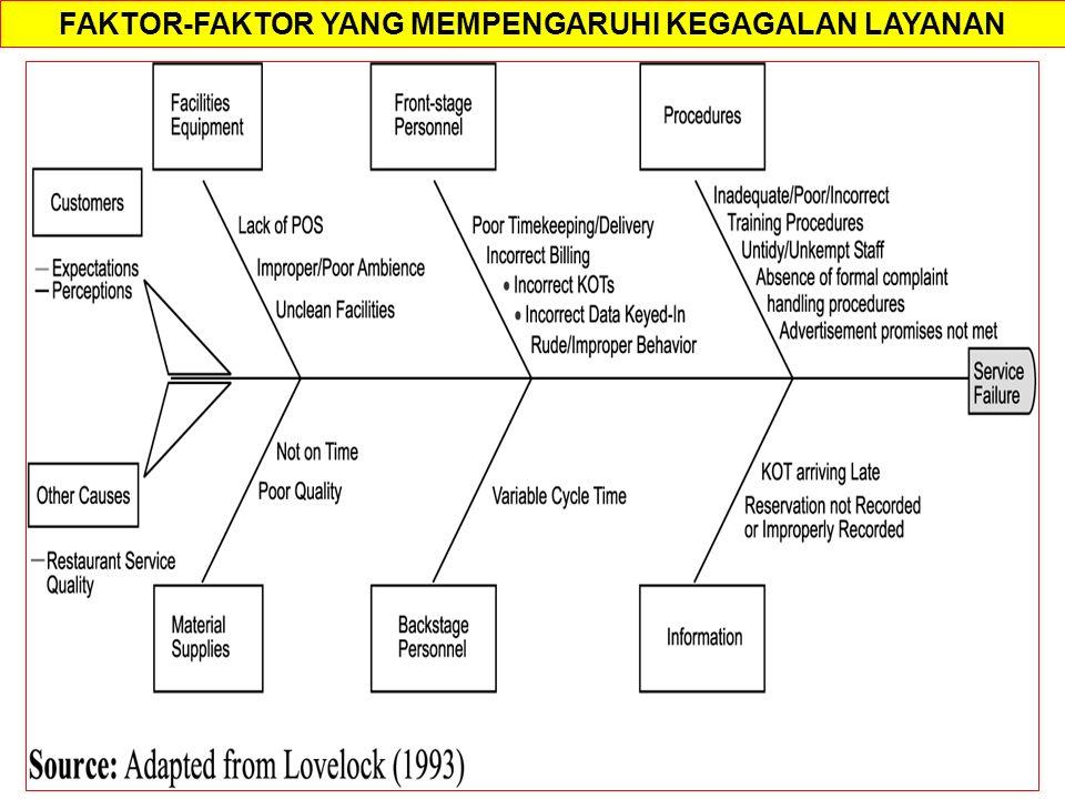 Service failure and recovery strategies in the restaurant sector FAKTOR-FAKTOR YANG MEMPENGARUHI KEGAGALAN LAYANAN